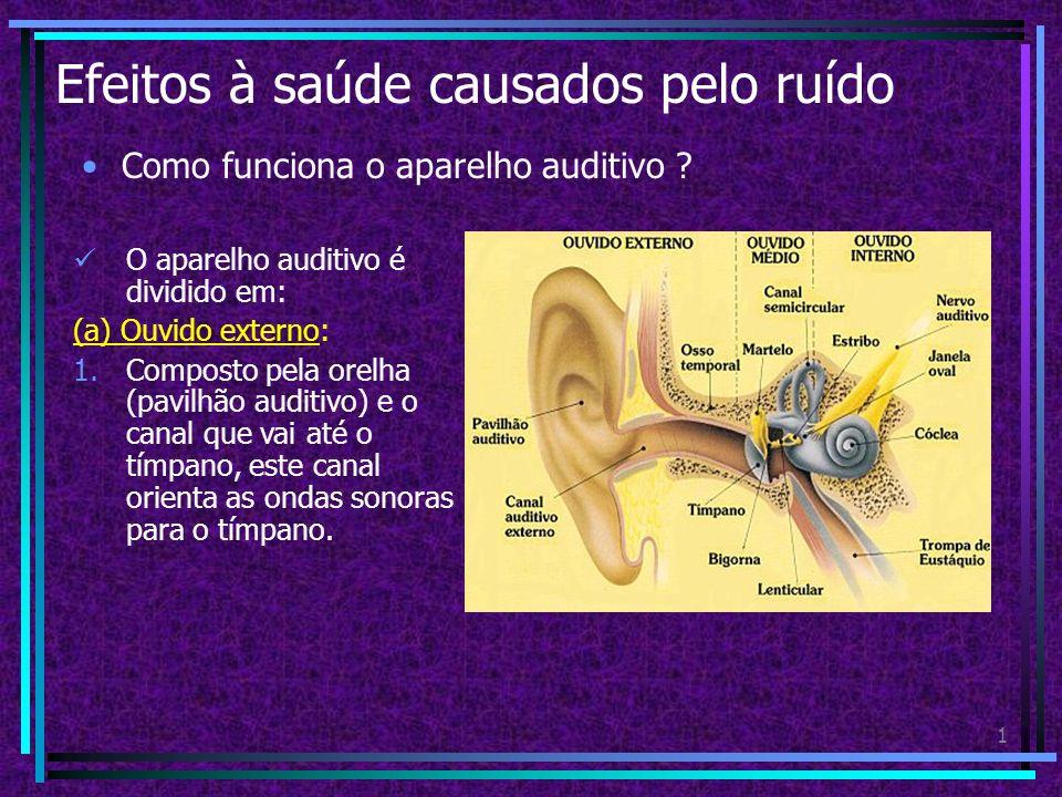 1 Efeitos à saúde causados pelo ruído Como funciona o aparelho auditivo .