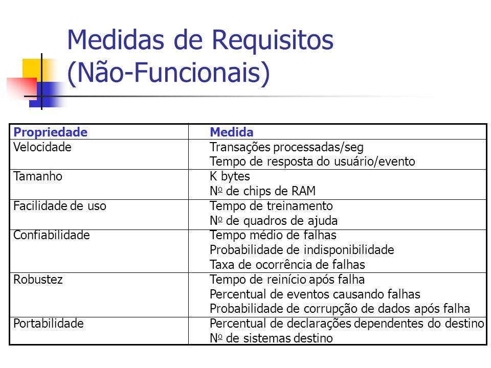 Medidas de Requisitos (Não-Funcionais) PropriedadeMedida VelocidadeTransações processadas/seg Tempo de resposta do usuário/evento TamanhoK bytes N o d