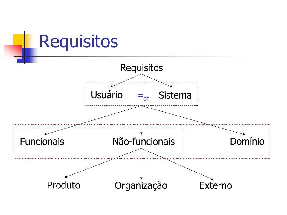Requisitos Não-funcionais Organização Funcionais Domínio Produto Externo Sistema Usuário = df