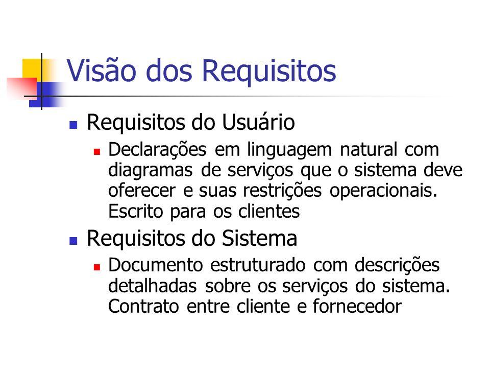 Visão dos Requisitos Requisitos do Usuário Declarações em linguagem natural com diagramas de serviços que o sistema deve oferecer e suas restrições op