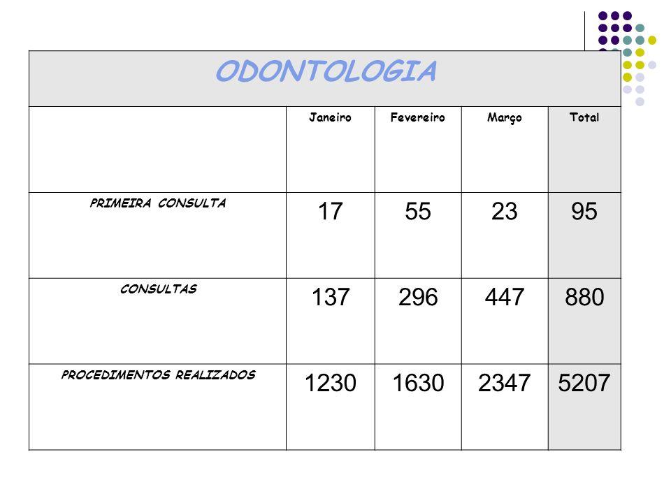 ODONTOLOGIA JaneiroFevereiroMarçoTotal PRIMEIRA CONSULTA 17552395 CONSULTAS 137296447880 PROCEDIMENTOS REALIZADOS 1230163023475207
