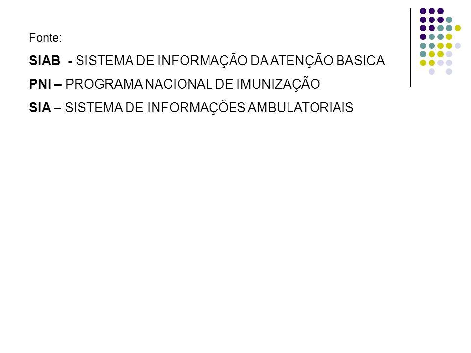 Fonte: SIAB - SISTEMA DE INFORMAÇÃO DA ATENÇÃO BASICA PNI – PROGRAMA NACIONAL DE IMUNIZAÇÃO SIA – SISTEMA DE INFORMAÇÕES AMBULATORIAIS