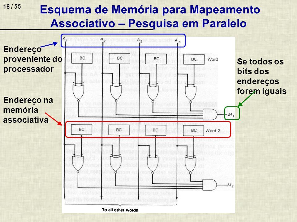 18 / 55 Esquema de Memória para Mapeamento Associativo – Pesquisa em Paralelo Se todos os bits dos endereços forem iguais Endereço proveniente do proc