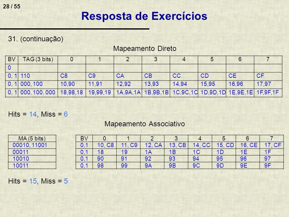 28 / 55 31.(continuação) Mapeamento Direto Hits = 14, Miss = 6 Mapeamento Associativo Hits = 15, Miss = 5 Resposta de Exercícios BVTAG (3 bits)0123456