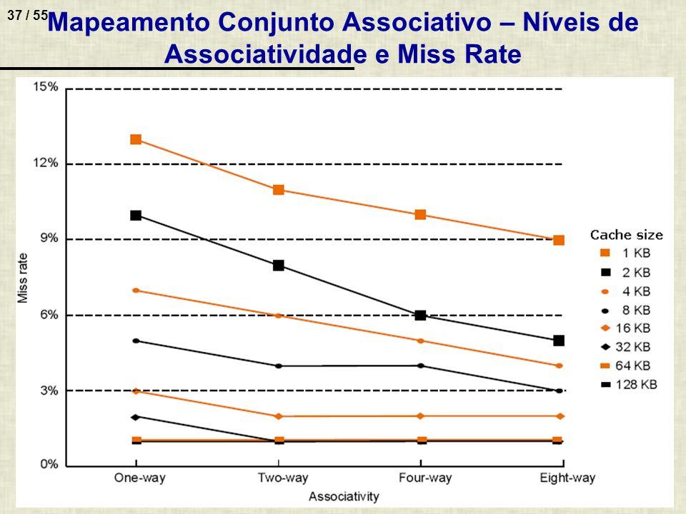 37 / 55 Mapeamento Conjunto Associativo – Níveis de Associatividade e Miss Rate