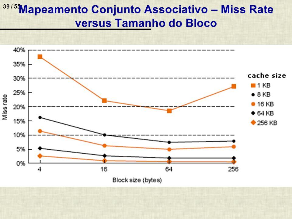 39 / 55 Mapeamento Conjunto Associativo – Miss Rate versus Tamanho do Bloco