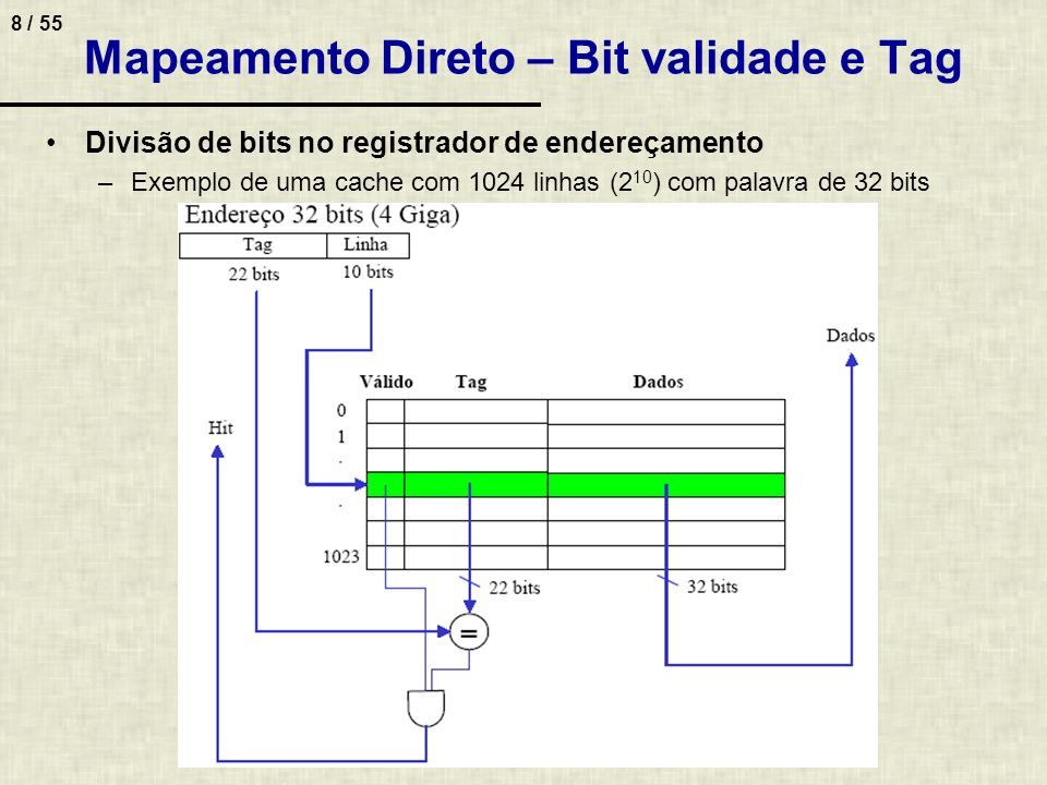 8 / 55 Mapeamento Direto – Bit validade e Tag Divisão de bits no registrador de endereçamento –Exemplo de uma cache com 1024 linhas (2 10 ) com palavr