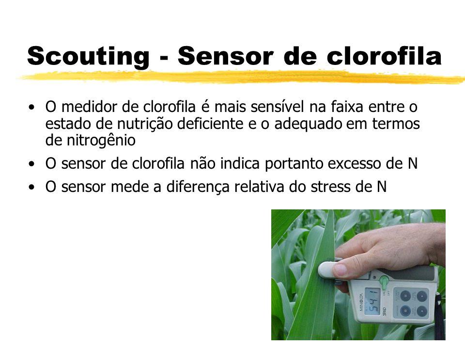 Scouting - Sensor de clorofila O medidor de clorofila é mais sensível na faixa entre o estado de nutrição deficiente e o adequado em termos de nitrogê