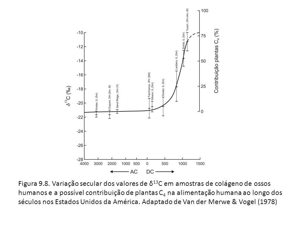 Figura 9.8. Variação secular dos valores de δ 13 C em amostras de colágeno de ossos humanos e a possível contribuição de plantas C 4 na alimentação hu