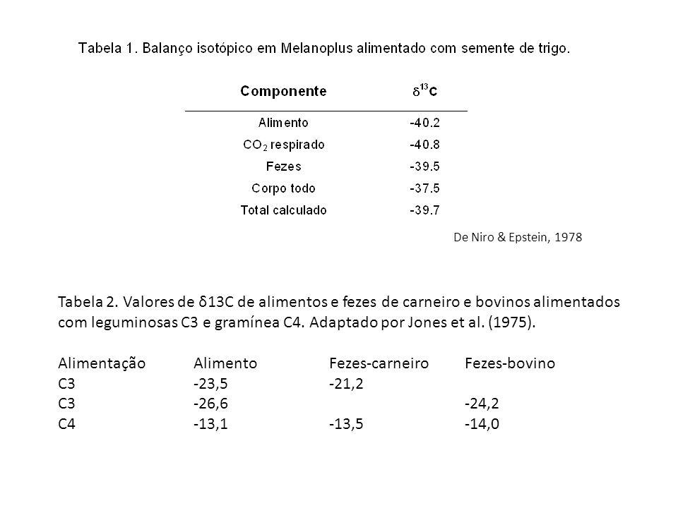 Tabela 2. Valores de δ13C de alimentos e fezes de carneiro e bovinos alimentados com leguminosas C3 e gramínea C4. Adaptado por Jones et al. (1975). A