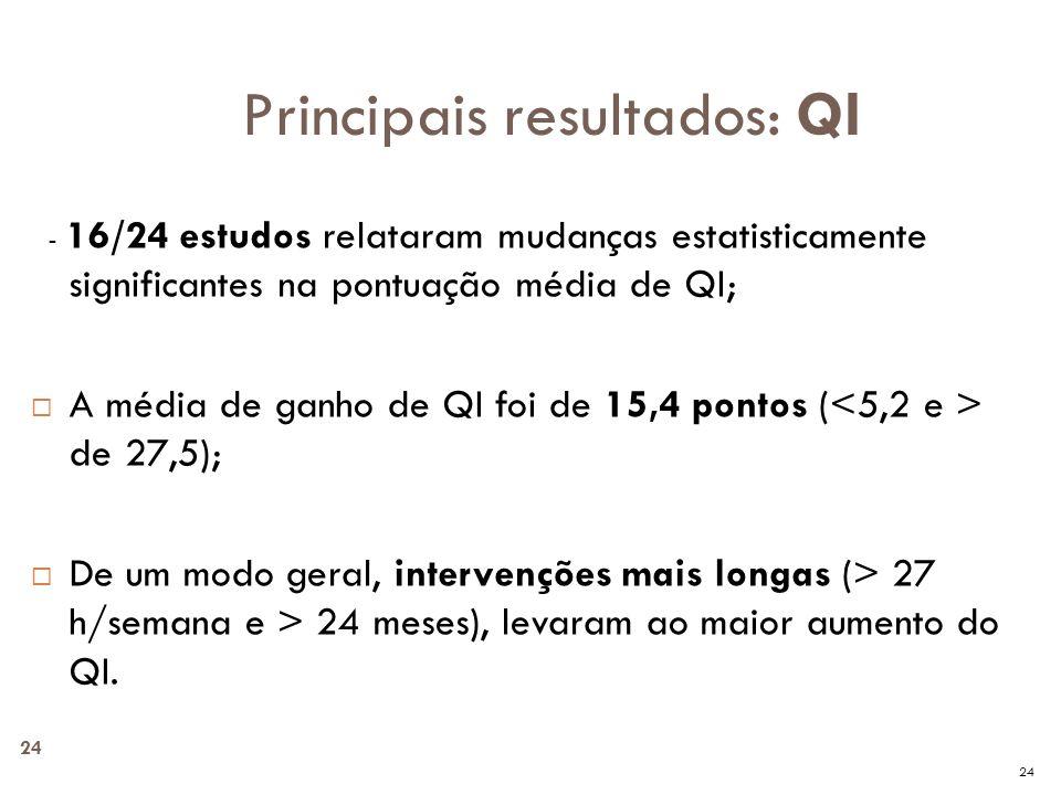 24 - 16/24 estudos relataram mudanças estatisticamente significantes na pontuação média de QI; A média de ganho de QI foi de 15,4 pontos ( de 27,5); D