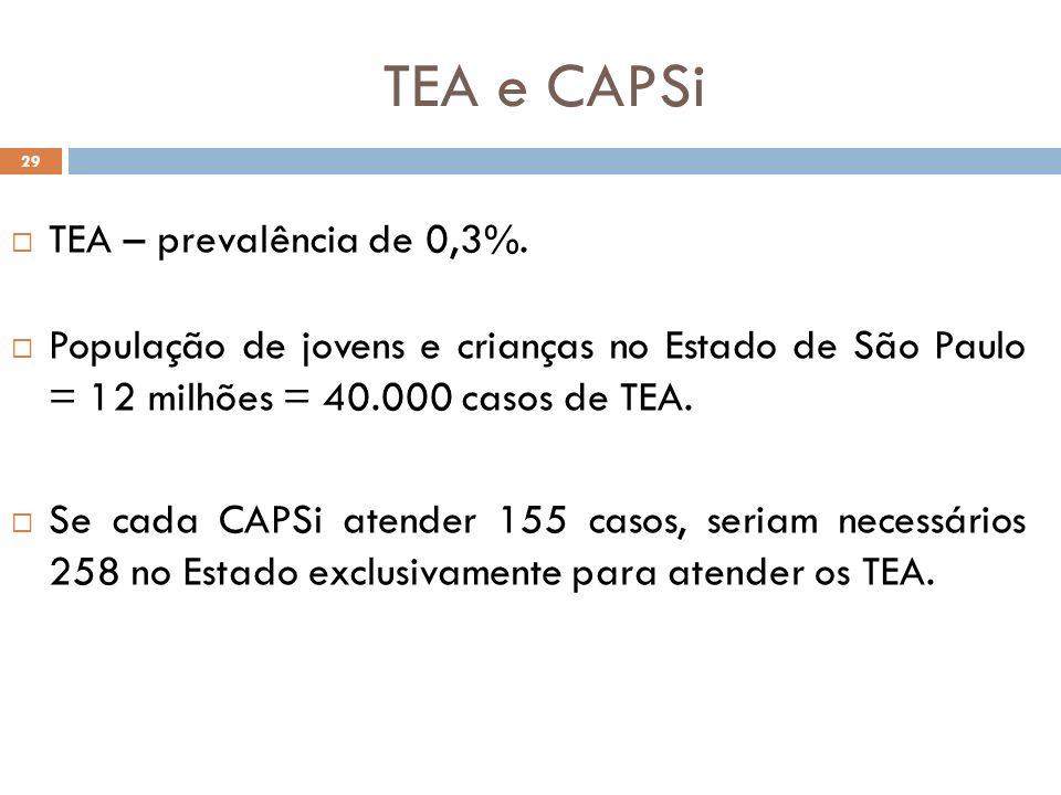 29 TEA – prevalência de 0,3%. População de jovens e crianças no Estado de São Paulo = 12 milhões = 40.000 casos de TEA. Se cada CAPSi atender 155 caso