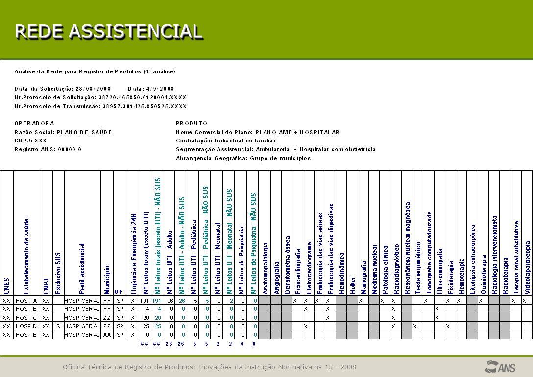 Oficina Técnica de Registro de Produtos: Inovações da Instrução Normativa nº 15 - 2008 ETAPAS DA ANÁLISE – REDE ASSISTENCIAL REDE ASSISTENCIAL - ETAPAS DA ANÁLISE