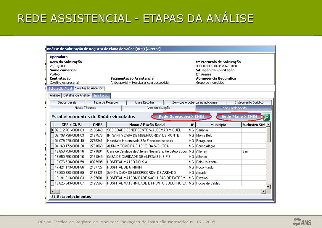 Oficina Técnica de Registro de Produtos: Inovações da Instrução Normativa nº 15 - 2008 REDE ASSISTENCIAL - CADASTRO