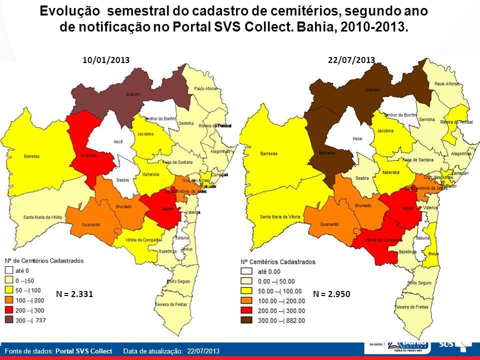 10/01/201322/07/2013 Evolução semestral do cadastro de cemitérios, segundo ano de notificação no Portal SVS Collect. Bahia, 2010-2013. N = 2.331N = 2.