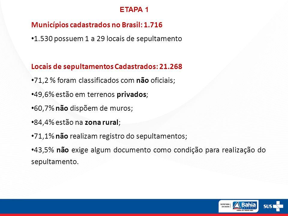 Municípios cadastrados no Brasil: 1.716 1.530 possuem 1 a 29 locais de sepultamento Locais de sepultamentos Cadastrados: 21.268 71,2 % foram classific