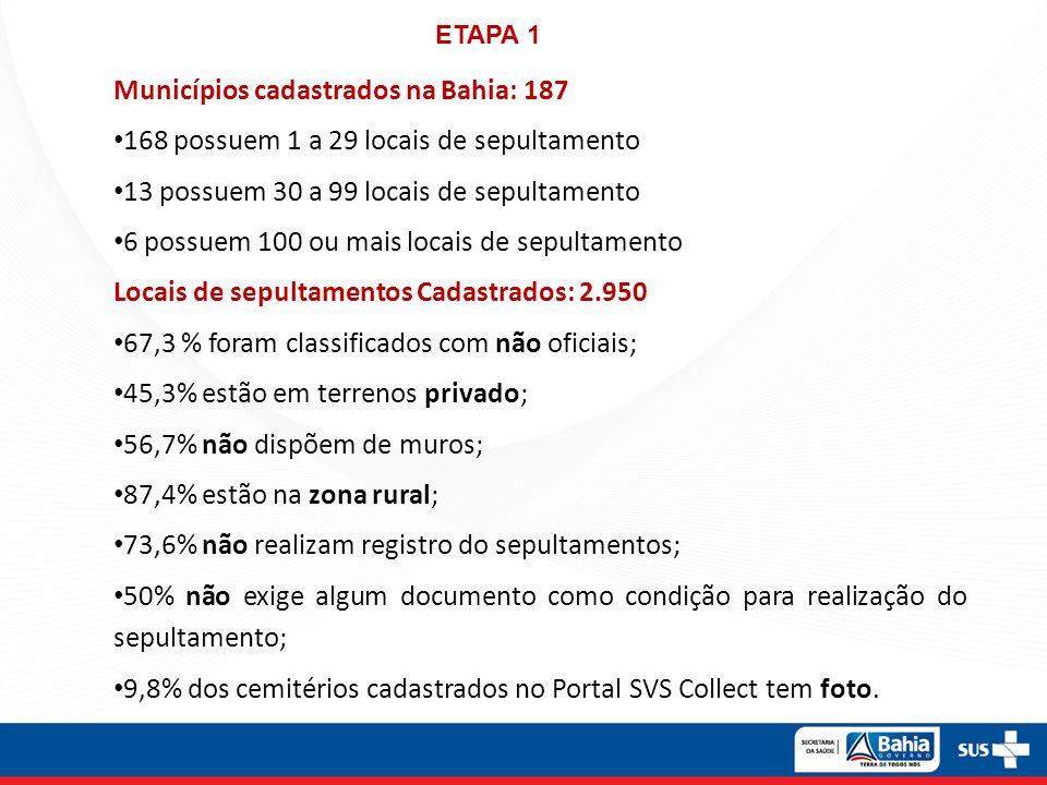Municípios cadastrados na Bahia: 187 168 possuem 1 a 29 locais de sepultamento 13 possuem 30 a 99 locais de sepultamento 6 possuem 100 ou mais locais