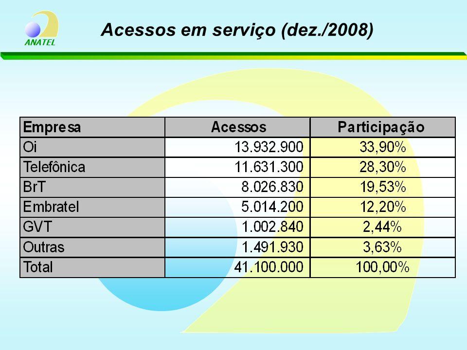 ANATEL Acessos em serviço (dez./2008)