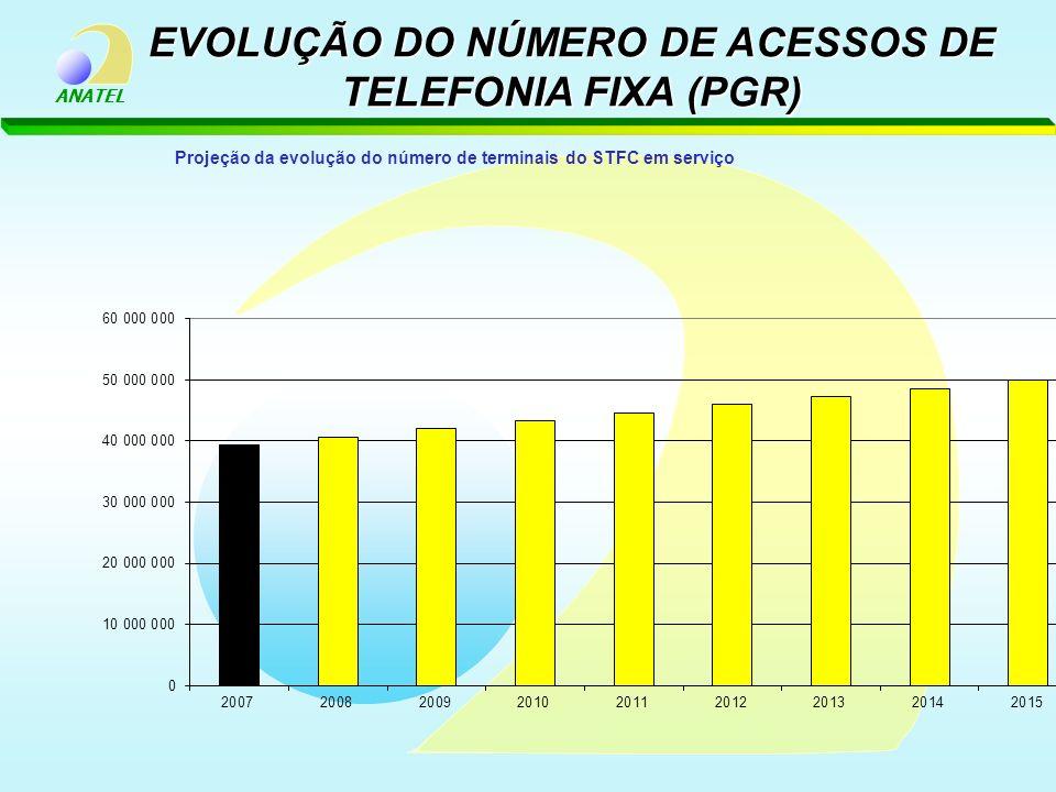 ANATEL EVOLUÇÃO DO NÚMERO DE ACESSOS DE TELEFONIA FIXA (PGR)