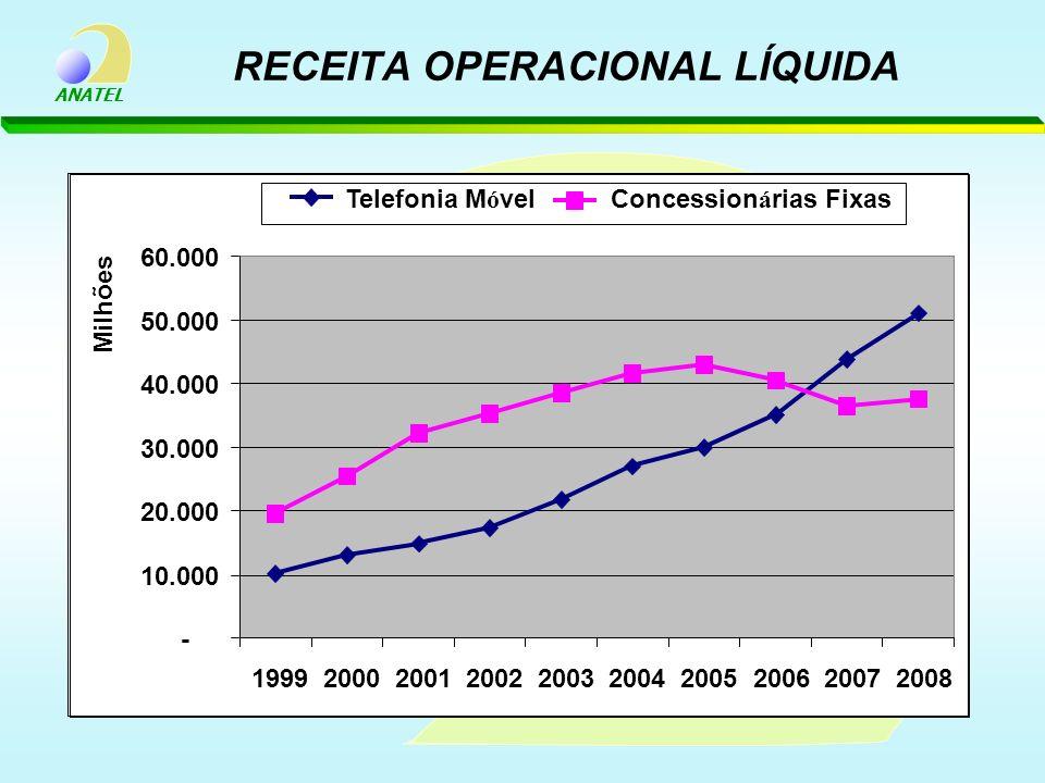 ANATEL RECEITA OPERACIONAL LÍQUIDA - 10.000 20.000 30.000 40.000 50.000 60.000 1999200020012002200320042005200620072008 Milhões Telefonia M ó vel Conc