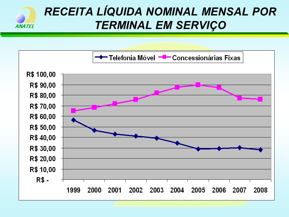 ANATEL RECEITA LÍQUIDA NOMINAL MENSAL POR TERMINAL EM SERVIÇO