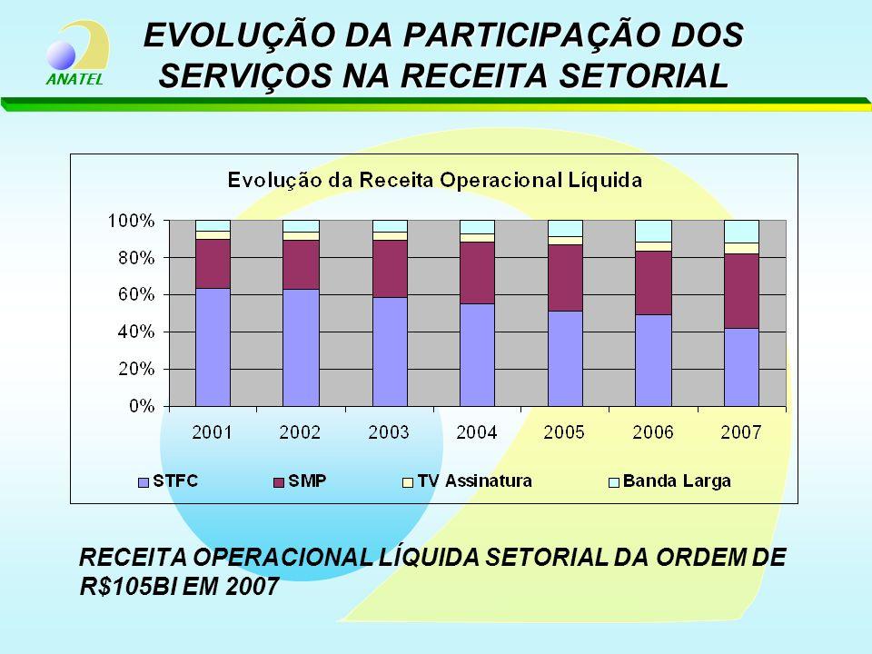 ANATEL EVOLUÇÃO DA PARTICIPAÇÃO DOS SERVIÇOS NA RECEITA SETORIAL RECEITA OPERACIONAL LÍQUIDA SETORIAL DA ORDEM DE R$105BI EM 2007