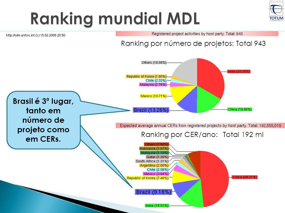 Brasil é 3º lugar, tanto em número de projeto como em CERs. Ranking por número de projetos: Total 943 Ranking por CER/ano: Total 192 mi