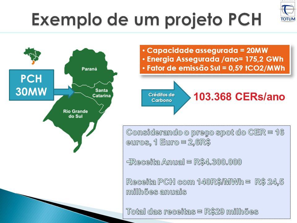 PCH 30MW Capacidade assegurada = 20MW Energia Assegurada /ano= 175,2 GWh Fator de emissão Sul = 0,59 tCO2/MWh Capacidade assegurada = 20MW Energia Ass