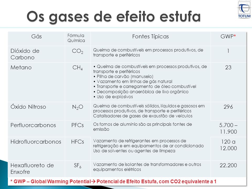 * GWP – Global Warming Potential Potencial de Efeito Estufa, com CO2 equivalente a 1