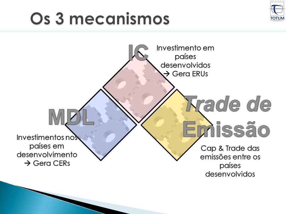 Créditos de Carbono – Emissão Reduzida Certificada Início da atividade do projeto Fim do período de creditação Conceito principal: Linha de Base O que ocorreria sem o projeto.