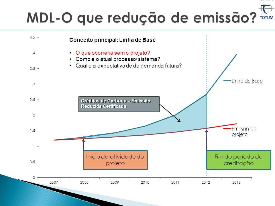 Créditos de Carbono – Emissão Reduzida Certificada Início da atividade do projeto Fim do período de creditação Conceito principal: Linha de Base O que