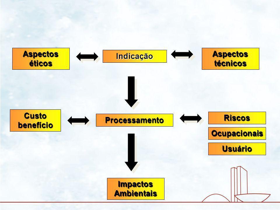 Processamento Indicação Riscos Custo benefício Impactos Ambientais Aspectos técnicos Aspectos éticos Ocupacionais Usuário Valor reposição Custo processo Capacitação