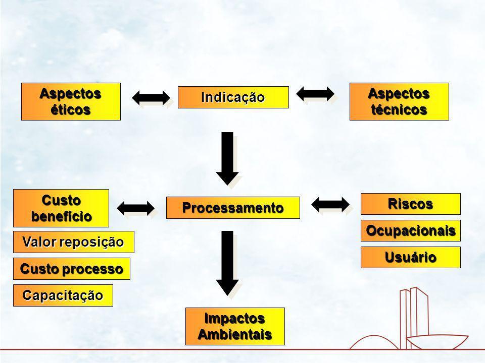 Processamento Indicação Riscos Custo benefício Impactos Ambientais Aspectos técnicos Aspectos éticos Ocupacionais Usuário Valor reposição Custo processo Capacitação Matéria prima ResíduosDanos