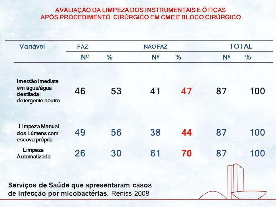 Variável FAZ NÃO FAZ TOTAL Nº% % % Instrumentais são desmontados antes da imersão no esterilizante 2326647487100 Lúmens são preenchidos com auxílio de seringa 2630617087100 AVALIAÇÃO DA LIMPEZA DOS INSTRUMENTAIS E ÓTICAS APÓS PROCEDIMENTO CIRÚRGICO EM CME E BLOCO CIRÚRGICO Serviços de Saúde que apresentaram casos de infecção por micobactérias, Reniss-2008