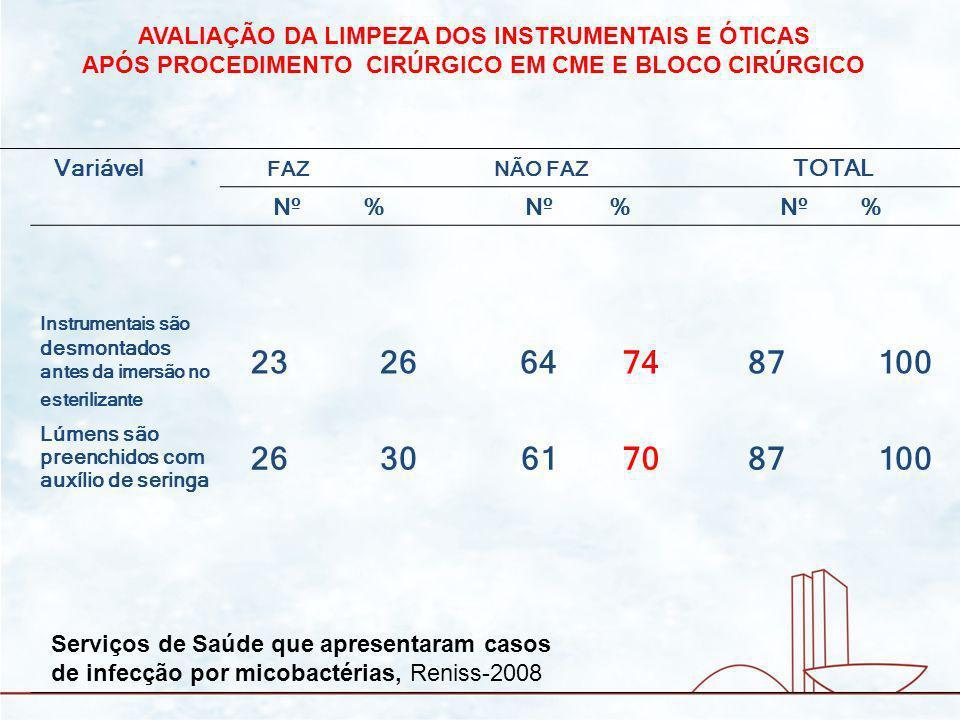 Variável FAZ NÃO FAZ TOTAL Nº% % % Instrumentais são desmontados antes da imersão no esterilizante 2326647487100 Lúmens são preenchidos com auxílio de