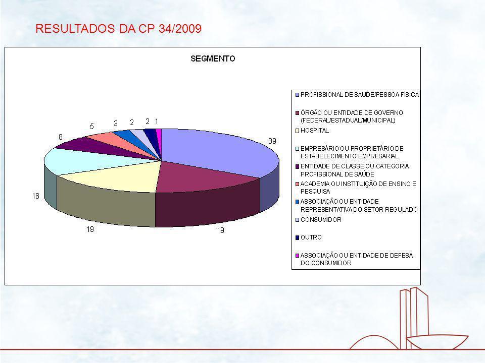 RESULTADOS DA CP 34/2009