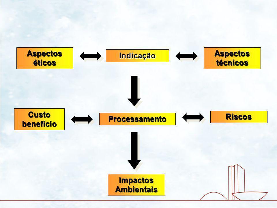 Processamento Indicação Riscos Custo benefício Impactos Ambientais Aspectos técnicos Aspectos éticos