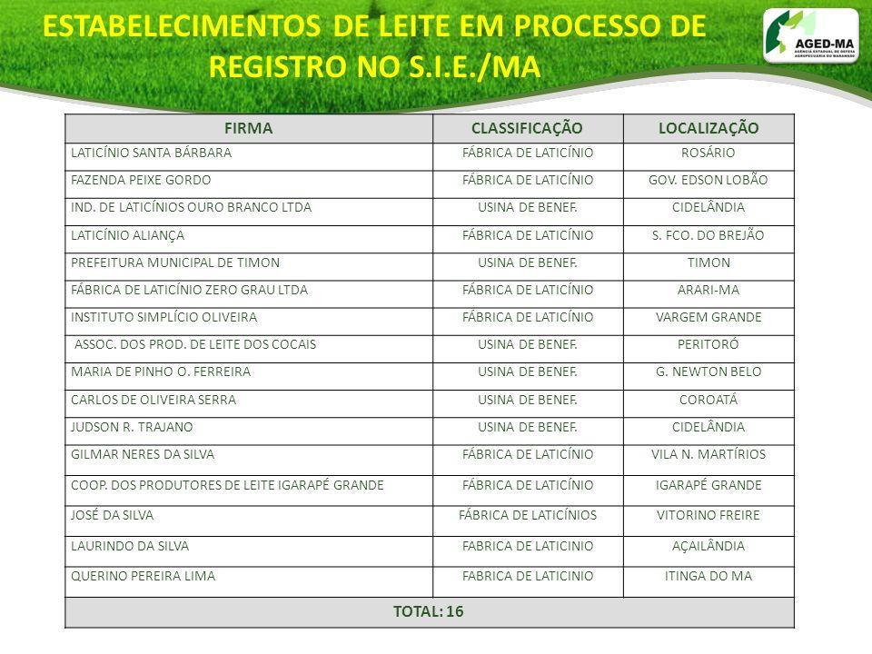 FIRMACLASSIFICAÇÃOLOCALIZAÇÃO LATICÍNIO SANTA BÁRBARAFÁBRICA DE LATICÍNIOROSÁRIO FAZENDA PEIXE GORDOFÁBRICA DE LATICÍNIOGOV. EDSON LOBÃO IND. DE LATIC