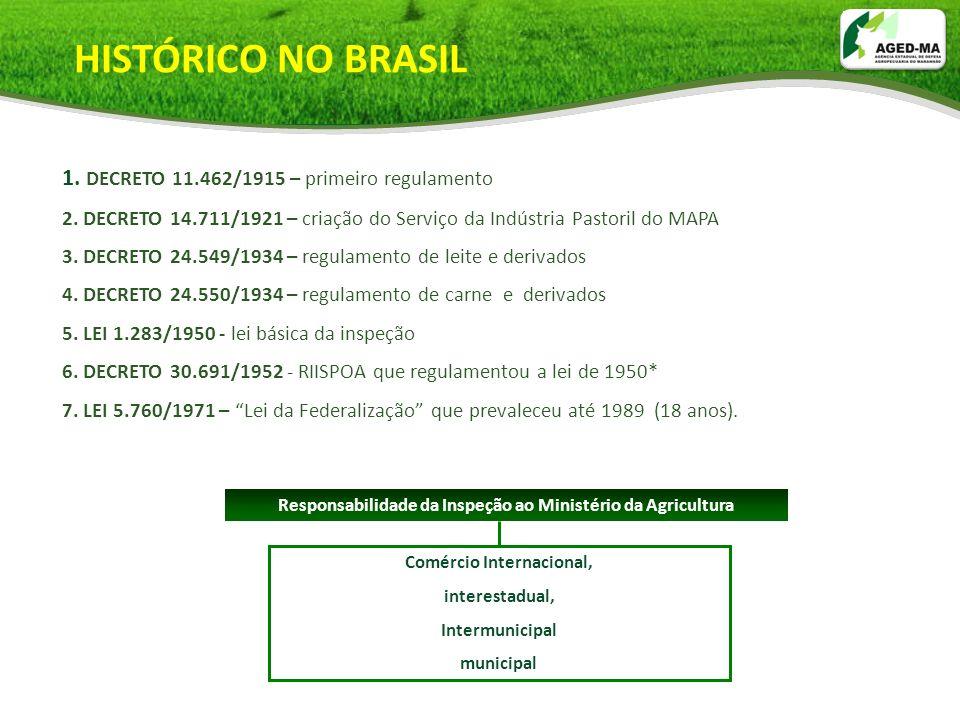 Responsabilidade da Inspeção FederalEstadual Municipal Comércio Interestadual e internacional Comércio intermunicipal Comércio municipal 8.