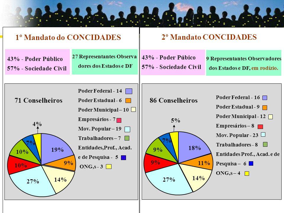 Secretaria Nacional de Programas Urbanos 1º Mandato do CONCIDADES 43% - Poder Público 57% - Sociedade Civil 27 Representantes Observa dores dos Estado
