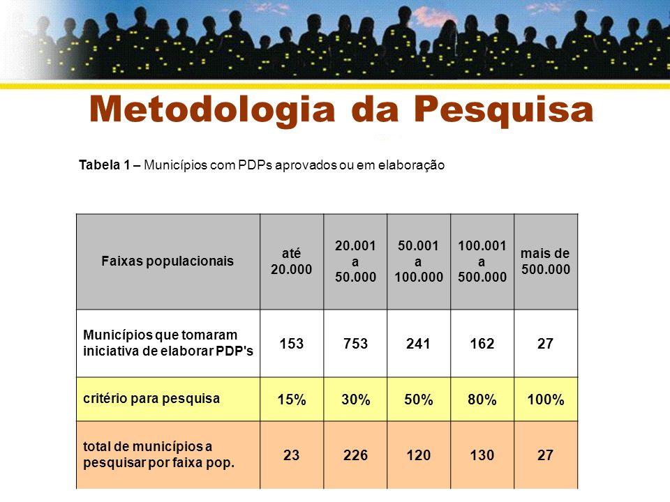 Secretaria Nacional de Programas Urbanos Metodologia da Pesquisa Faixas populacionais até 20.000 20.001 a 50.000 50.001 a 100.000 100.001 a 500.000 ma