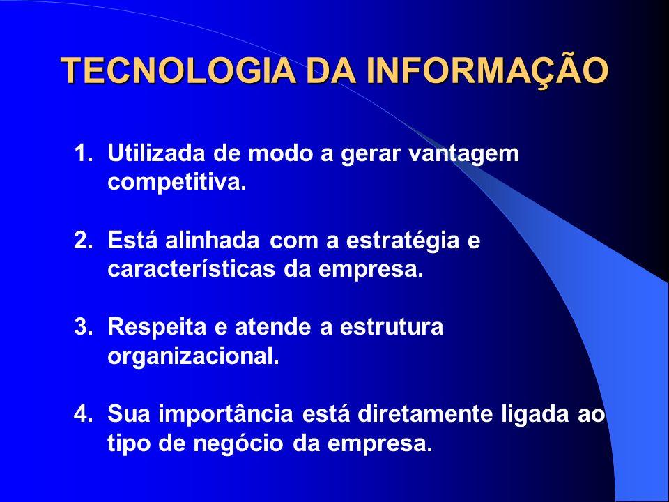 TECNOLOGIA DA INFORMAÇÃO 1.Utilizada de modo a gerar vantagem competitiva. 2.Está alinhada com a estratégia e características da empresa. 3.Respeita e