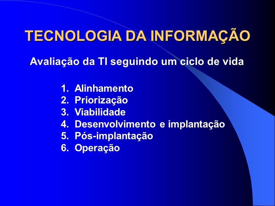 TECNOLOGIA DA INFORMAÇÃO Avaliação da TI seguindo um ciclo de vida 1.Alinhamento 2.Priorização 3.Viabilidade 4.Desenvolvimento e implantação 5.Pós-imp