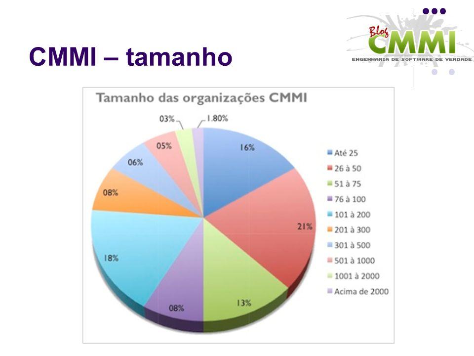 CMMI – tamanho