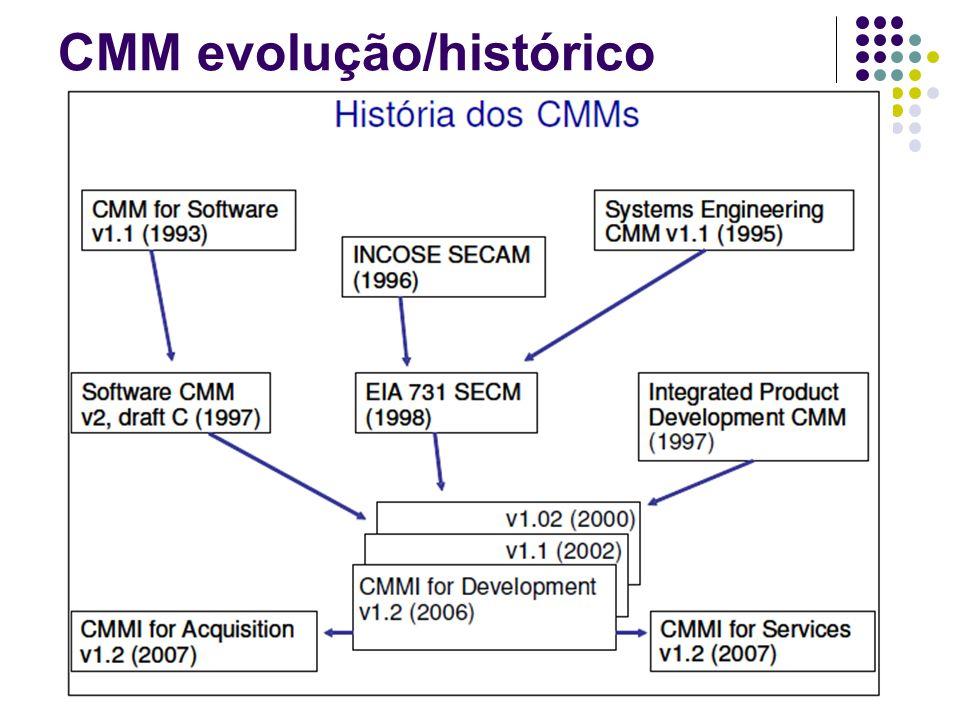 CMM evolução/histórico