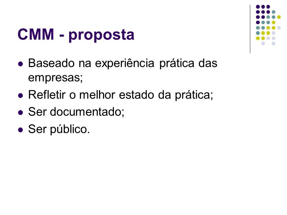 CMM - proposta Baseado na experiência prática das empresas; Refletir o melhor estado da prática; Ser documentado; Ser público.