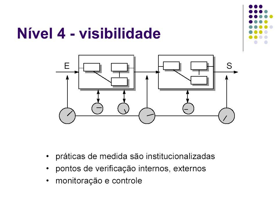 Nível 4 - visibilidade