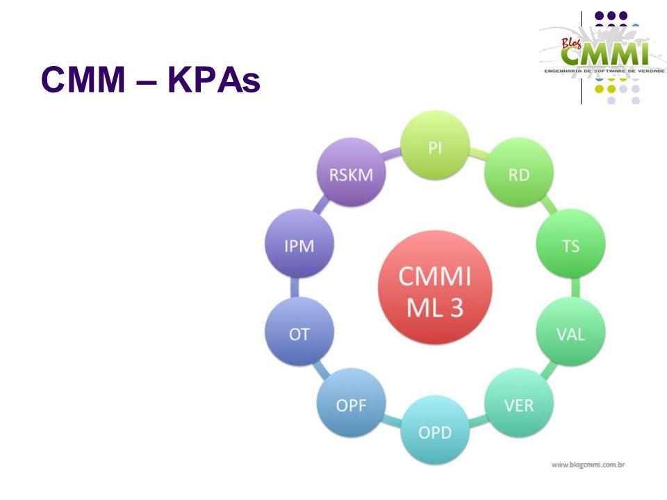 CMM – KPAs