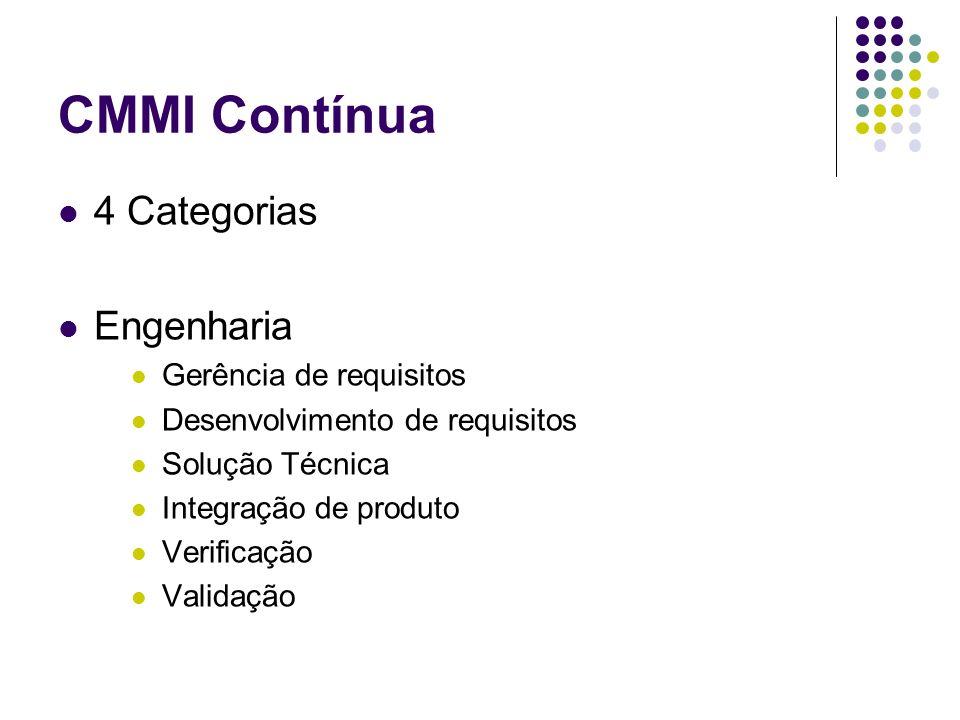 CMMI Contínua 4 Categorias Engenharia Gerência de requisitos Desenvolvimento de requisitos Solução Técnica Integração de produto Verificação Validação