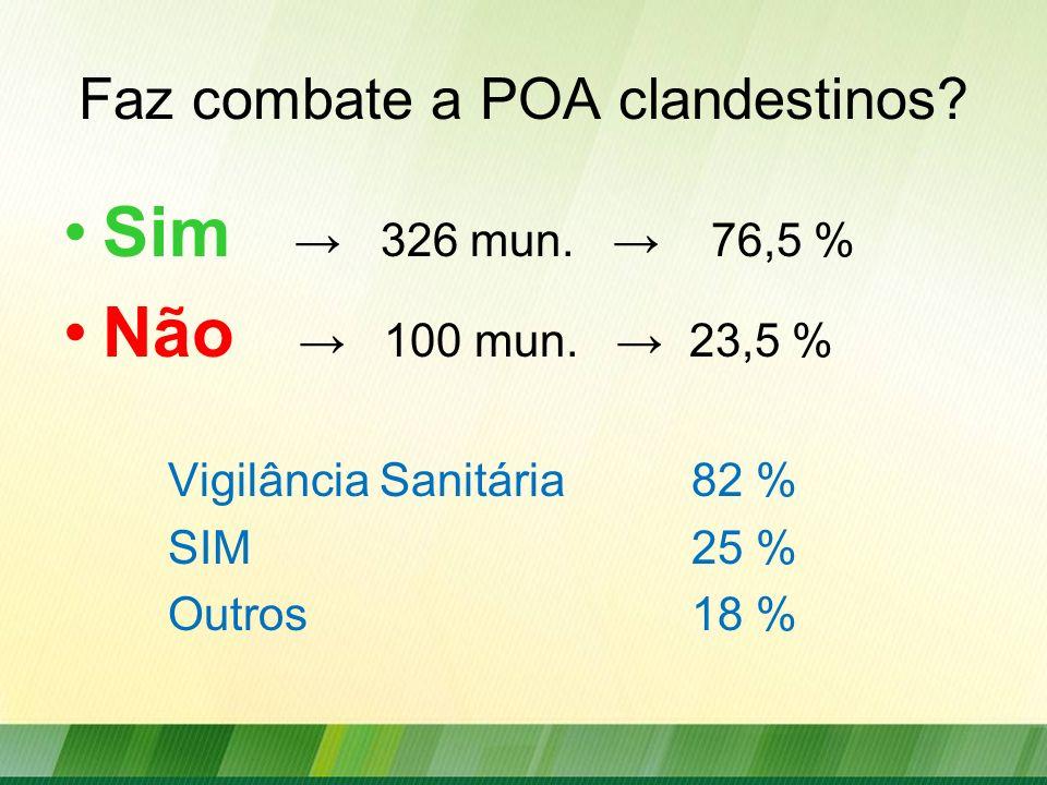 Faz combate a POA clandestinos? Sim 326 mun. 76,5 % Não 100 mun. 23,5 % Vigilância Sanitária82 % SIM25 % Outros18 %